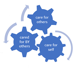 three areas of care